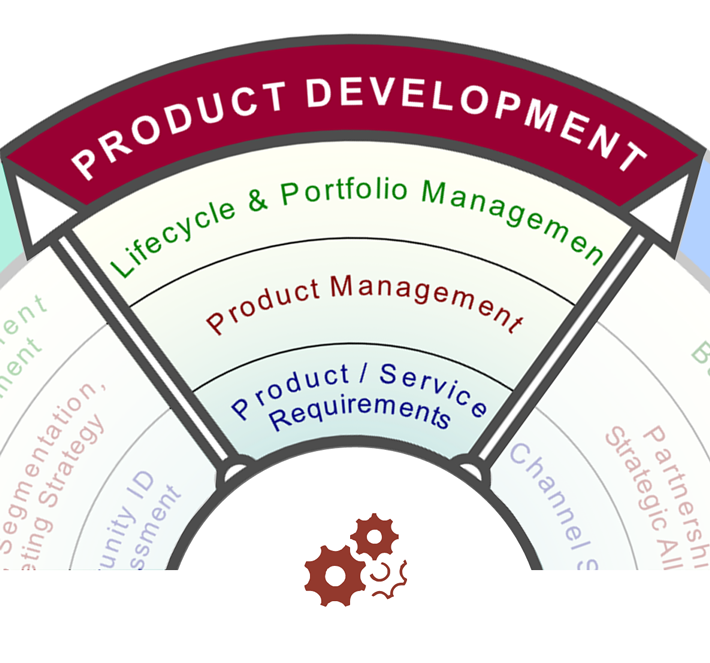 Product Development Services: Product definition, product management and portfolio management
